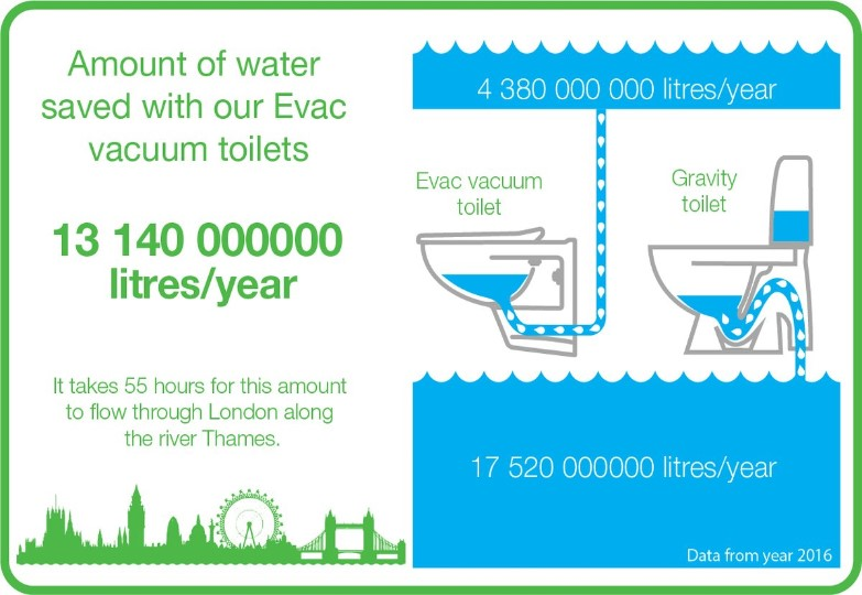 Evac Toilets Reduce Water Consumption